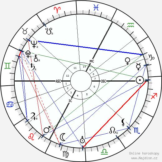 Guido Gozzano wikipedie wiki 2018, 2019 horoskop
