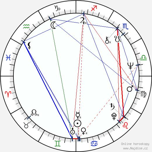 Guido Sacconi wikipedie wiki 2018, 2019 horoskop