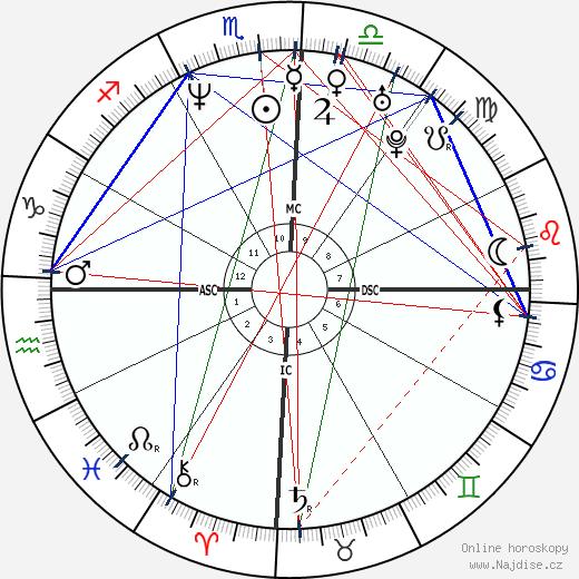 Guilherme de Pádua wikipedie wiki 2018, 2019 horoskop