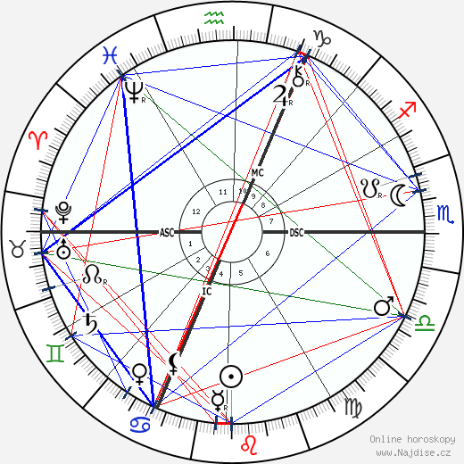 Guillaume Charlier wikipedie wiki 2019, 2020 horoskop