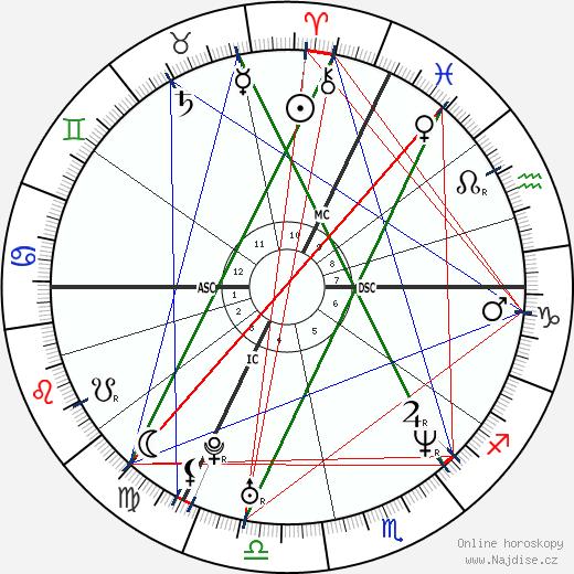 Guillaume Depardieu wikipedie wiki 2019, 2020 horoskop