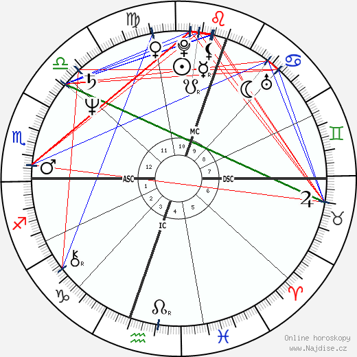 Guillermo Vilas wikipedie wiki 2018, 2019 horoskop