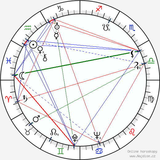 Gunnar Höckert wikipedie wiki 2019, 2020 horoskop