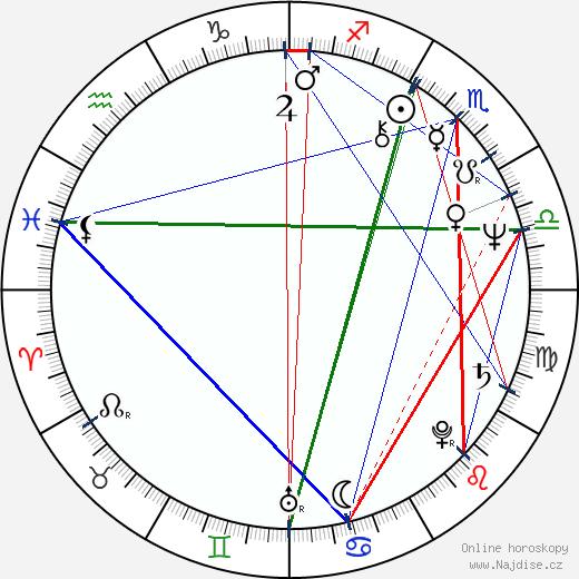 Gunnar Nilsson wikipedie wiki 2017, 2018 horoskop