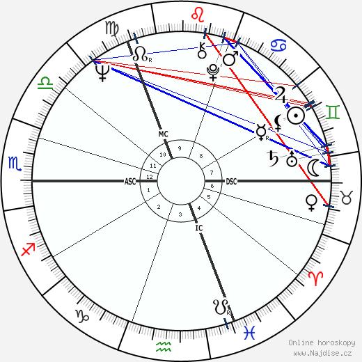 Gunter Gabriel wikipedie wiki 2018, 2019 horoskop