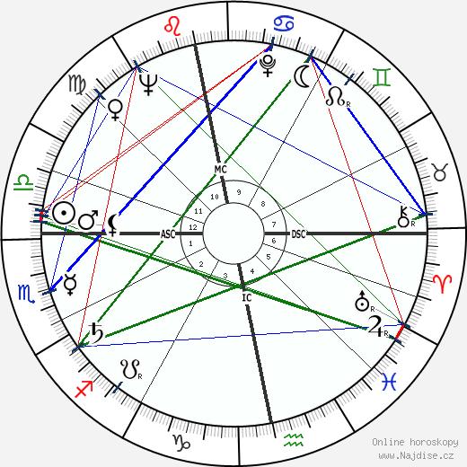 Günter Grass wikipedie wiki 2020, 2021 horoskop