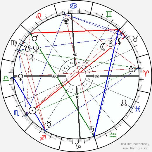 Gunter Sachs wikipedie wiki 2019, 2020 horoskop