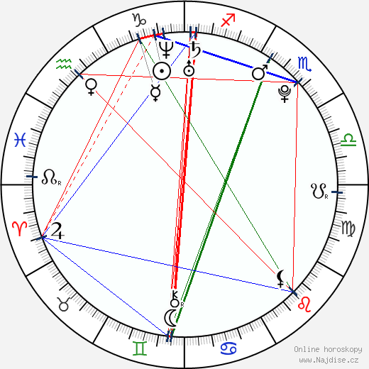 Gürbey İleri wikipedie wiki 2018, 2019 horoskop