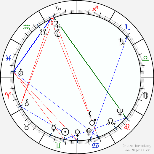 Guru Dutt wikipedie wiki 2019, 2020 horoskop