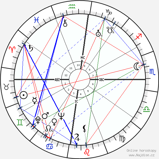 Gurudev Muktananda Baba wikipedie wiki 2018, 2019 horoskop