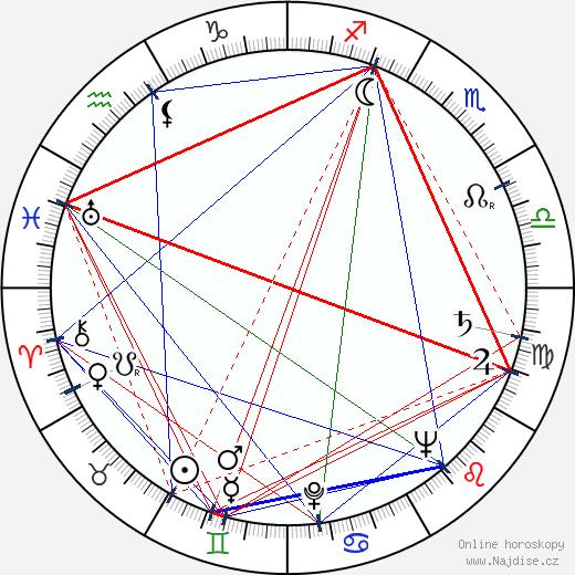 Gustav Brom wikipedie wiki 2019, 2020 horoskop
