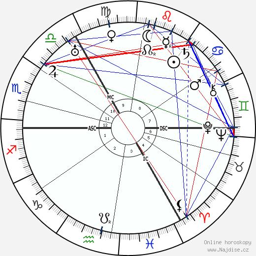 Gustav Hertz wikipedie wiki 2020, 2021 horoskop