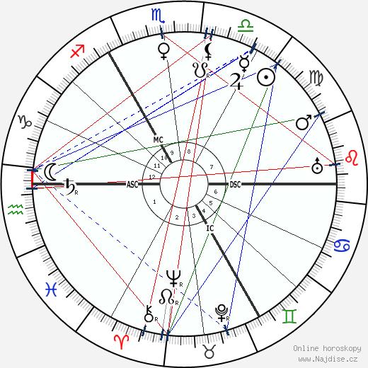Gustav Holst wikipedie wiki 2018, 2019 horoskop