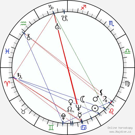 Gustav Hrdlička wikipedie wiki 2017, 2018 horoskop