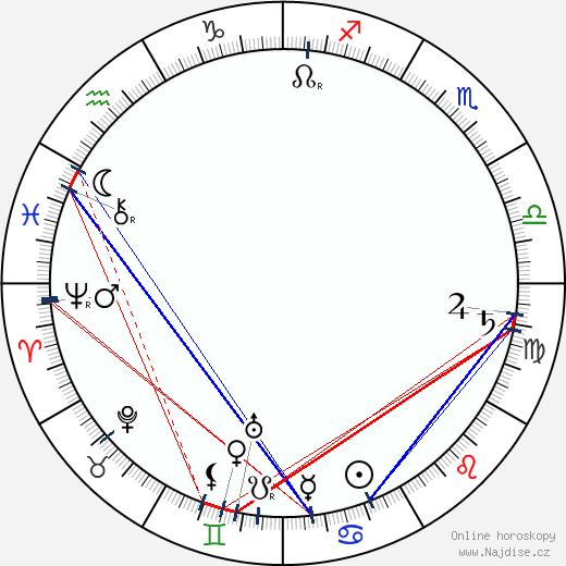 Gustav Klimt wikipedie wiki 2018, 2019 horoskop