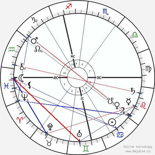 Gustav Mahler wikipedie wiki 2019, 2020 horoskop