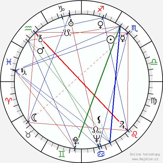 Gustav Nezval wikipedie wiki 2018, 2019 horoskop