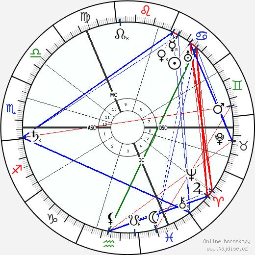 Gustav Noske wikipedie wiki 2017, 2018 horoskop