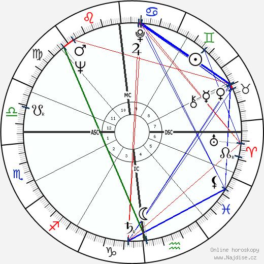 Gustav Nossal wikipedie wiki 2017, 2018 horoskop