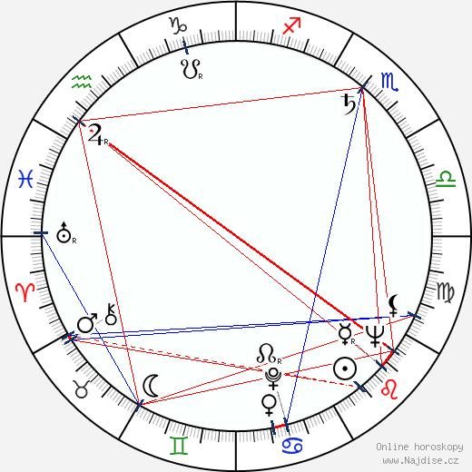 Gustav Oplustil wikipedie wiki 2020, 2021 horoskop