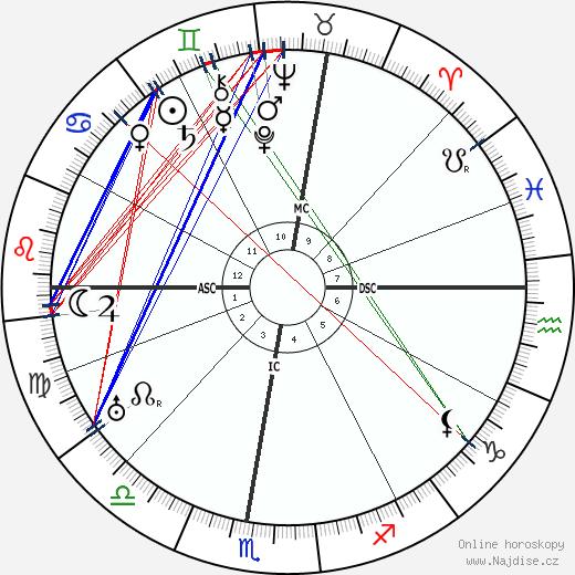 Gustav Schwickert wikipedie wiki 2018, 2019 horoskop