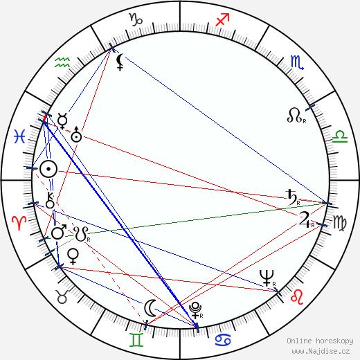 Gustáv Valach wikipedie wiki 2019, 2020 horoskop