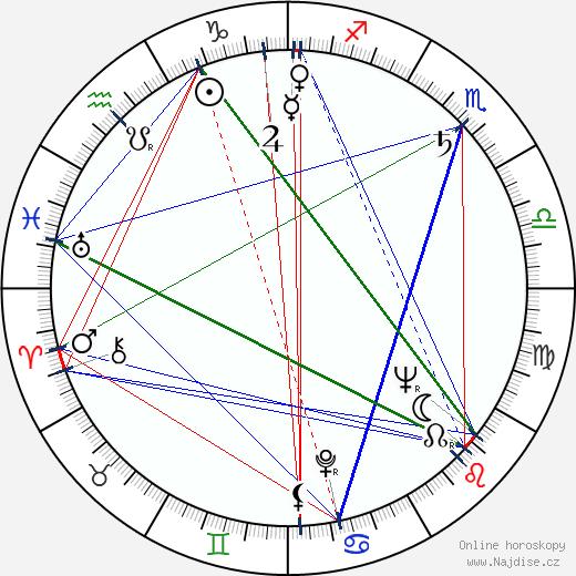Gustav Vondráček wikipedie wiki 2018, 2019 horoskop