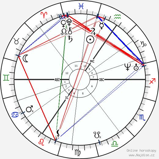 Gustave Charlesn Nadaud wikipedie wiki 2017, 2018 horoskop