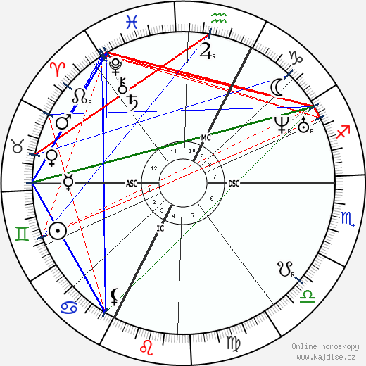 Gustave Courbet wikipedie wiki 2019, 2020 horoskop