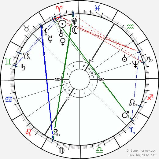 Gustave Moreau wikipedie wiki 2017, 2018 horoskop