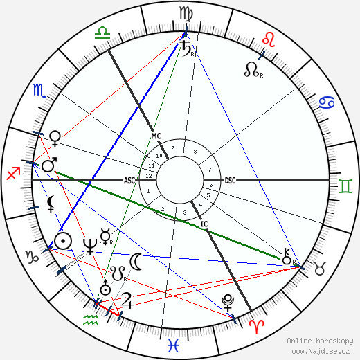 Gustave Paul Doré wikipedie wiki 2019, 2020 horoskop