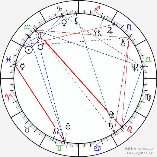 Gustavo Rodríguez wikipedie wiki 2018, 2019 horoskop