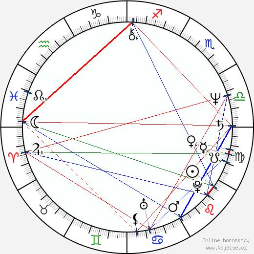 Gustavo Santaolalla wikipedie wiki 2020, 2021 horoskop