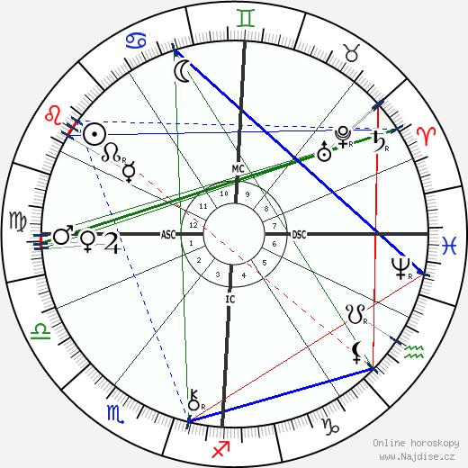 Guy de Maupassant wikipedie wiki 2020, 2021 horoskop
