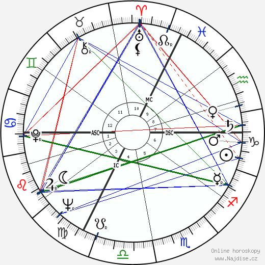 Guy Debord wikipedie wiki 2018, 2019 horoskop