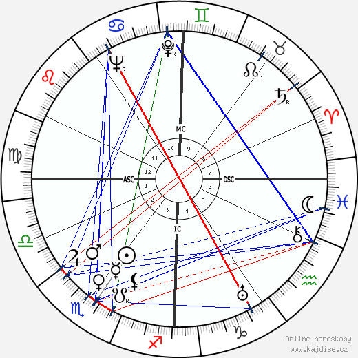 Guy Decomble wikipedie wiki 2019, 2020 horoskop
