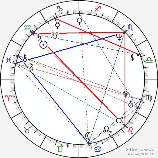 Guy Farley wikipedie wiki 2018, 2019 horoskop
