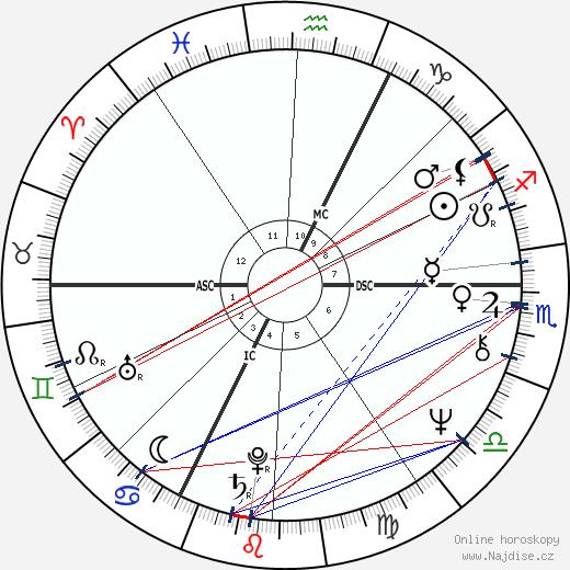 Guy Hocquenghem wikipedie wiki 2019, 2020 horoskop