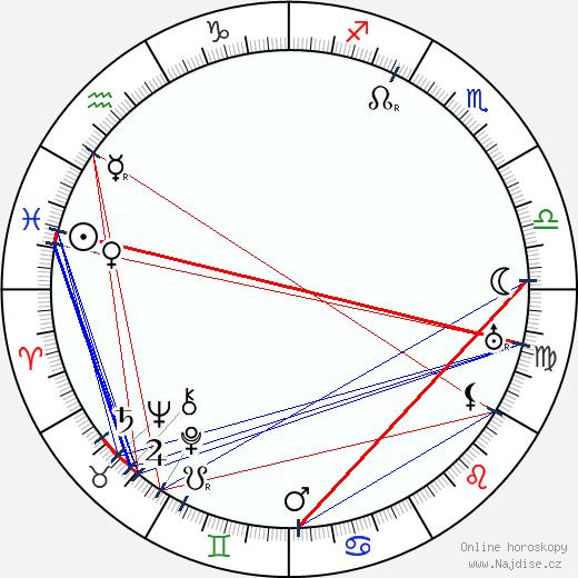 Guy Kibbee wikipedie wiki 2018, 2019 horoskop