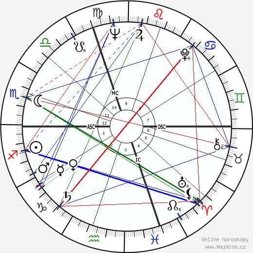 Guy Monnerot wikipedie wiki 2020, 2021 horoskop