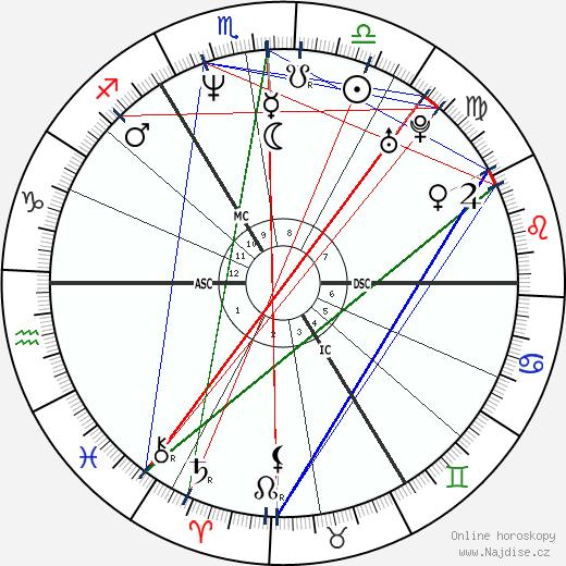 Guy Pearce wikipedie wiki 2020, 2021 horoskop