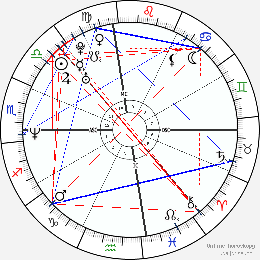 Gwen Stefani wikipedie wiki 2018, 2019 horoskop
