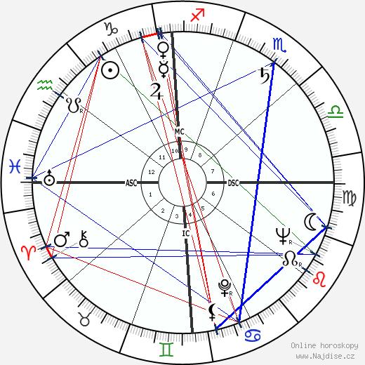 Gwen Verdon wikipedie wiki 2017, 2018 horoskop