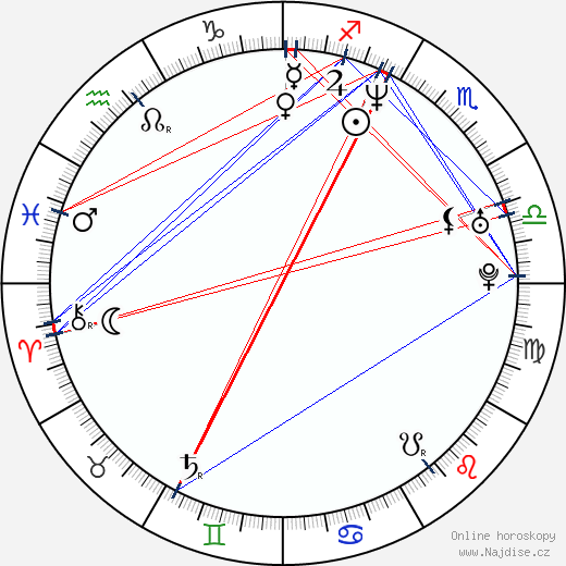 Gylve Fenris Nagell wikipedie wiki 2017, 2018 horoskop