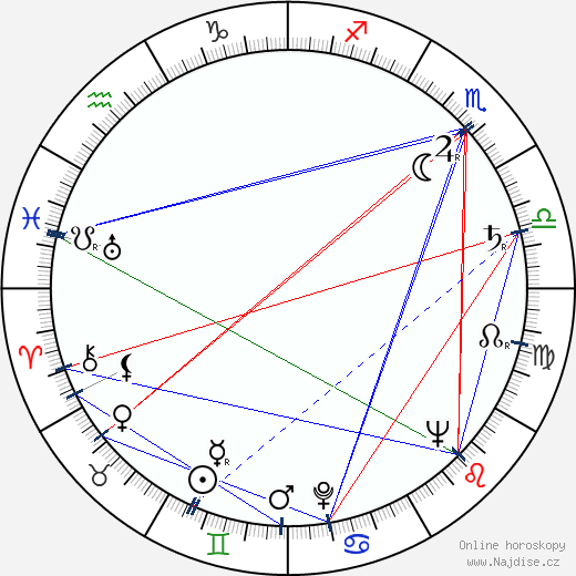 György Ligeti wikipedie wiki 2017, 2018 horoskop