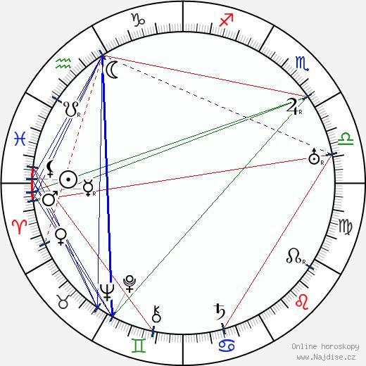 Gyula Kabos wikipedie wiki 2017, 2018 horoskop