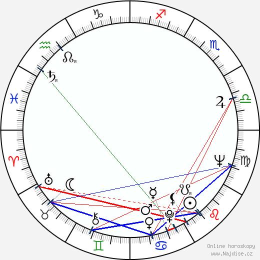 Gyula Maár wikipedie wiki 2017, 2018 horoskop