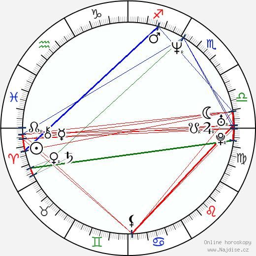 Gyula Pados wikipedie wiki 2017, 2018 horoskop