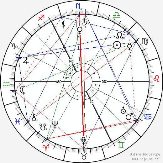 H. G. Wells wikipedie wiki 2019, 2020 horoskop