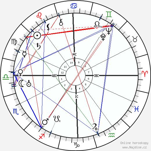 H. P. Lovecraft wikipedie wiki 2018, 2019 horoskop